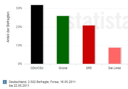 bundestagswahl umfrage mai 2011